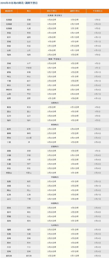 '2016年桜の開花・満開予想(第7回)を発表 I ニュース I 日本気象株式会社' -