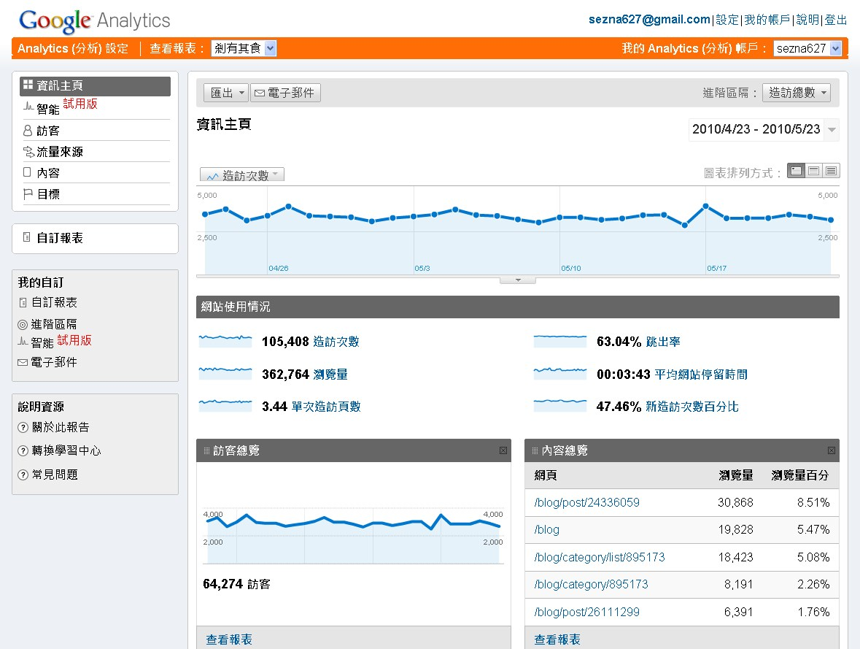 FireShot capture #058 - '資訊主頁 - Google Analytics' - www_google_com_analytics_reporting__reset=1&id=14075385&pdr=20100423-20100523.jpg
